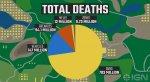 Игроки вPUBG провели 25  000 лет в10000000 матчей идругая статистика