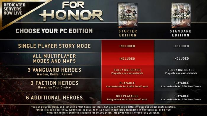 Photo of У For Honor появилось доступное издание в духе Rainbow Six Siege