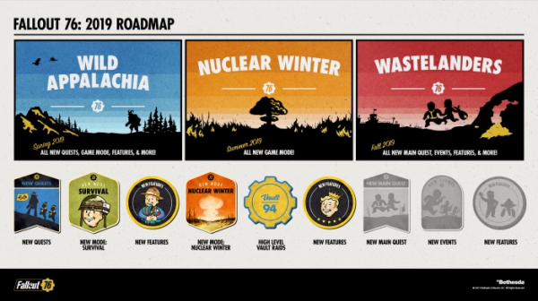 Новые квесты и ядерный самогон — Bethesda представила дорожную карту Fallout 76 на 2019 год1