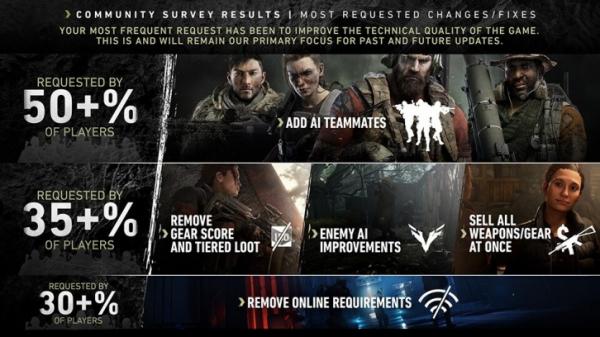 Результаты опроса сообщества Ghost Recon: Breakpoint — чего игроки хотят в первую очередь0