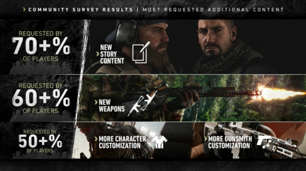 Результаты опроса сообщества Ghost Recon: Breakpoint — чего игроки хотят в первую очередь1