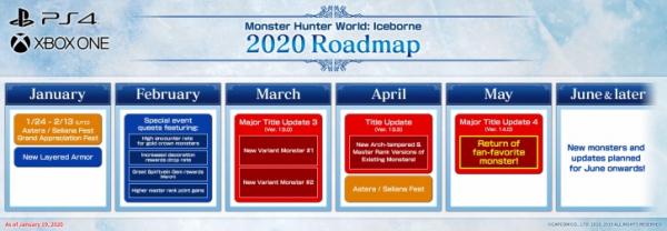 Photo of План развития Monster Hunter: World — Iceborne на ближайшие полгода