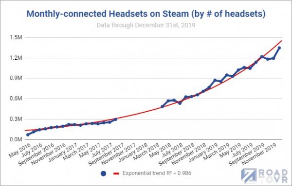 Photo of Steam побил личные рекорды по числу VR-шлемов и одновременных пользователей онлайн